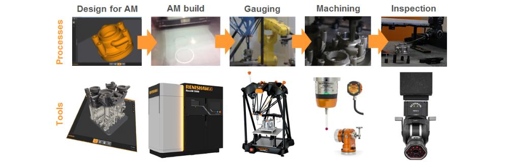 Production process for additive manufacturing